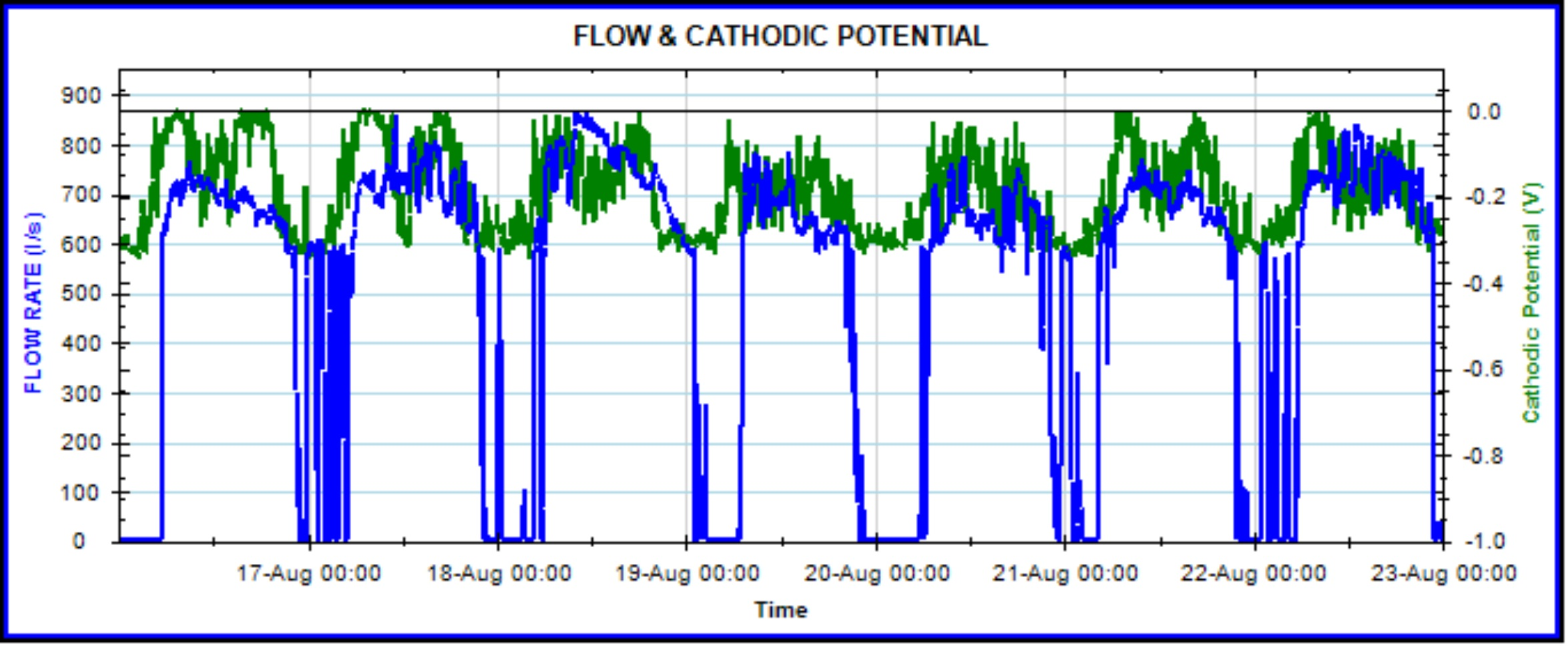 Cathodic potential graph