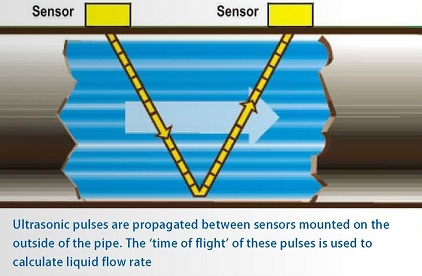 Clamp On Time Of Flight Water Products
